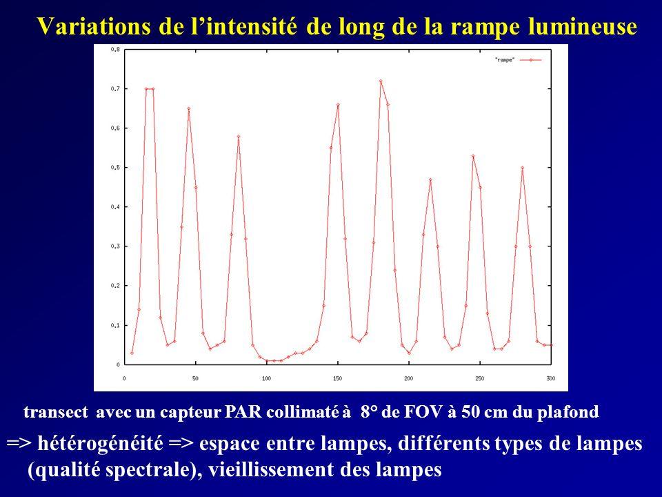 Variations de lintensité de long de la rampe lumineuse => hétérogénéité => espace entre lampes, différents types de lampes (qualité spectrale), vieill