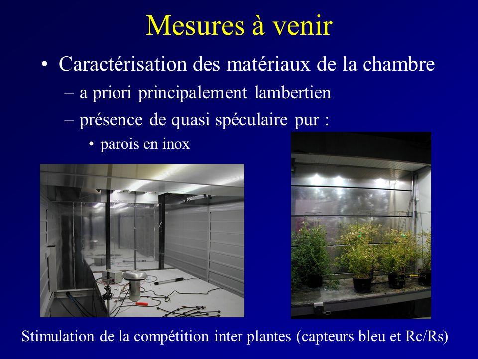Mesures à venir Caractérisation des matériaux de la chambre –a priori principalement lambertien –présence de quasi spéculaire pur : parois en inox Stimulation de la compétition inter plantes (capteurs bleu et Rc/Rs)