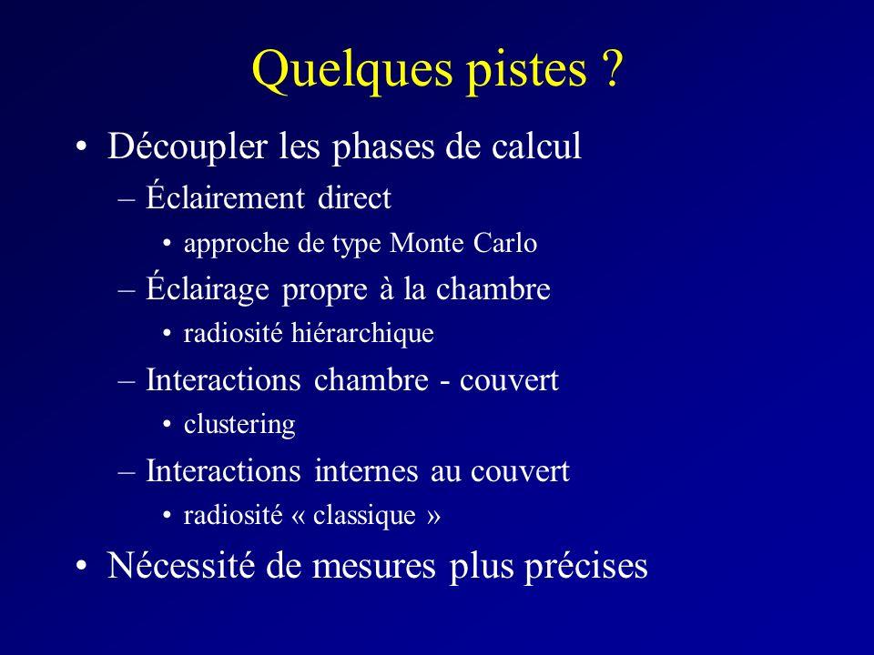 Quelques pistes ? Découpler les phases de calcul –Éclairement direct approche de type Monte Carlo –Éclairage propre à la chambre radiosité hiérarchiqu