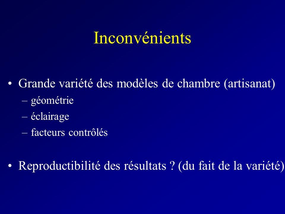 Inconvénients Grande variété des modèles de chambre (artisanat) –géométrie –éclairage –facteurs contrôlés Reproductibilité des résultats ? (du fait de
