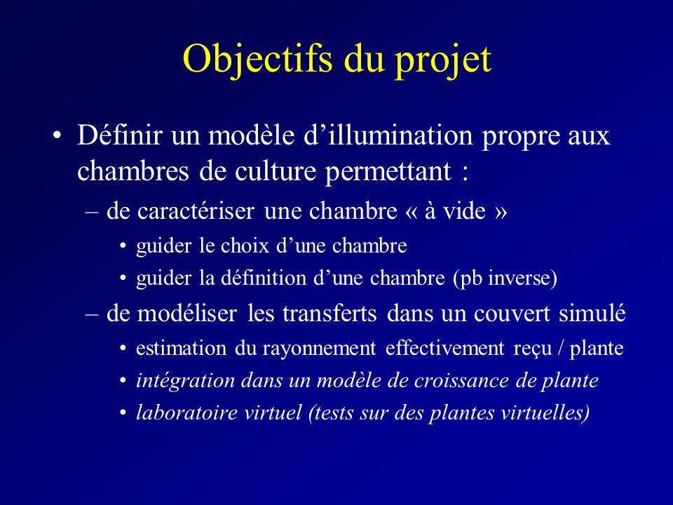 Objectifs du projet Définir un modèle dillumination propre aux chambres de culture permettant : –de caractériser une chambre « à vide » guider le choi