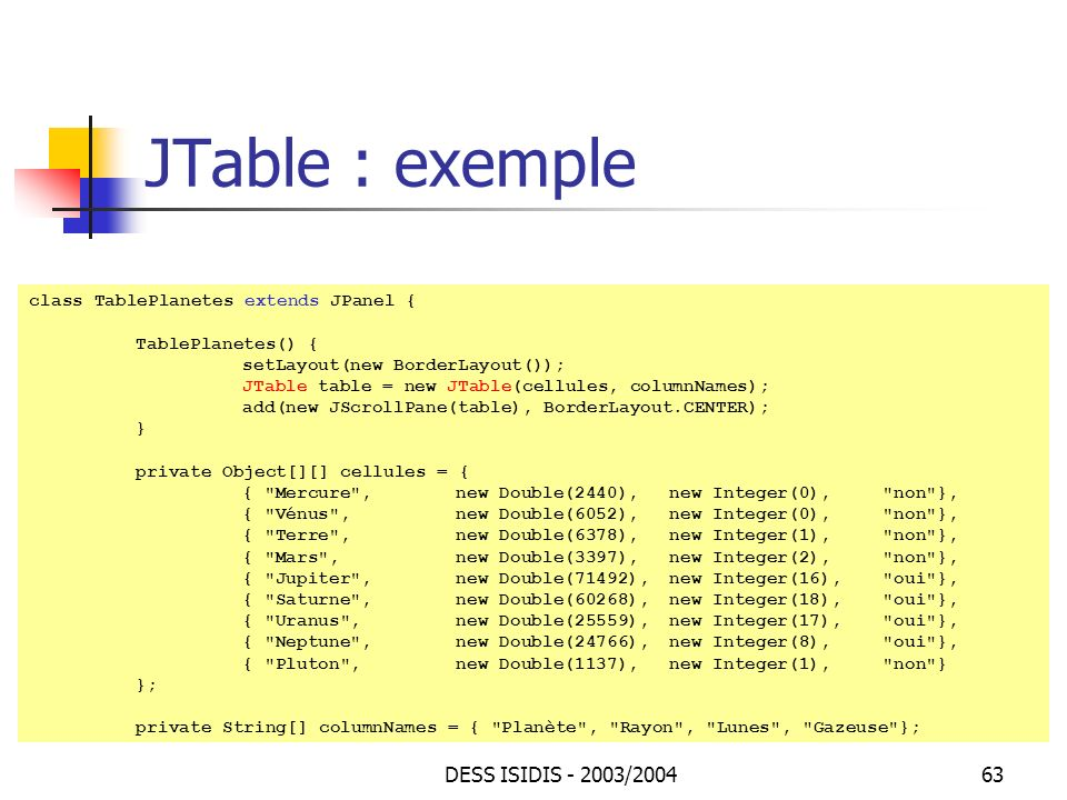 DESS ISIDIS - 2003/200463 JTable : exemple class TablePlanetes extends JPanel { TablePlanetes() { setLayout(new BorderLayout()); JTable table = new JTable(cellules, columnNames); add(new JScrollPane(table), BorderLayout.CENTER); } private Object[][] cellules = { { Mercure , new Double(2440), new Integer(0), non }, { Vénus , new Double(6052), new Integer(0), non }, { Terre , new Double(6378), new Integer(1), non }, { Mars , new Double(3397), new Integer(2), non }, { Jupiter , new Double(71492), new Integer(16), oui }, { Saturne , new Double(60268), new Integer(18), oui }, { Uranus , new Double(25559), new Integer(17), oui }, { Neptune , new Double(24766), new Integer(8), oui }, { Pluton , new Double(1137), new Integer(1), non } }; private String[] columnNames = { Planète , Rayon , Lunes , Gazeuse };