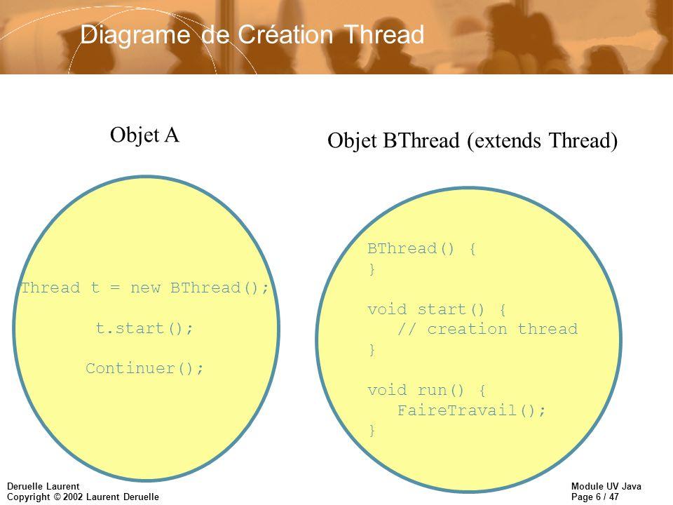 Module UV Java Page 7 / 47 Deruelle Laurent Copyright © 2002 Laurent Deruelle Diagrame de Création Thread Thread t = new BThread(); t.start(); Continuer(); Objet A BThread() { } void start() { // creation thread } void run() { FaireTravail(); } Objet BThread (extends Thread)