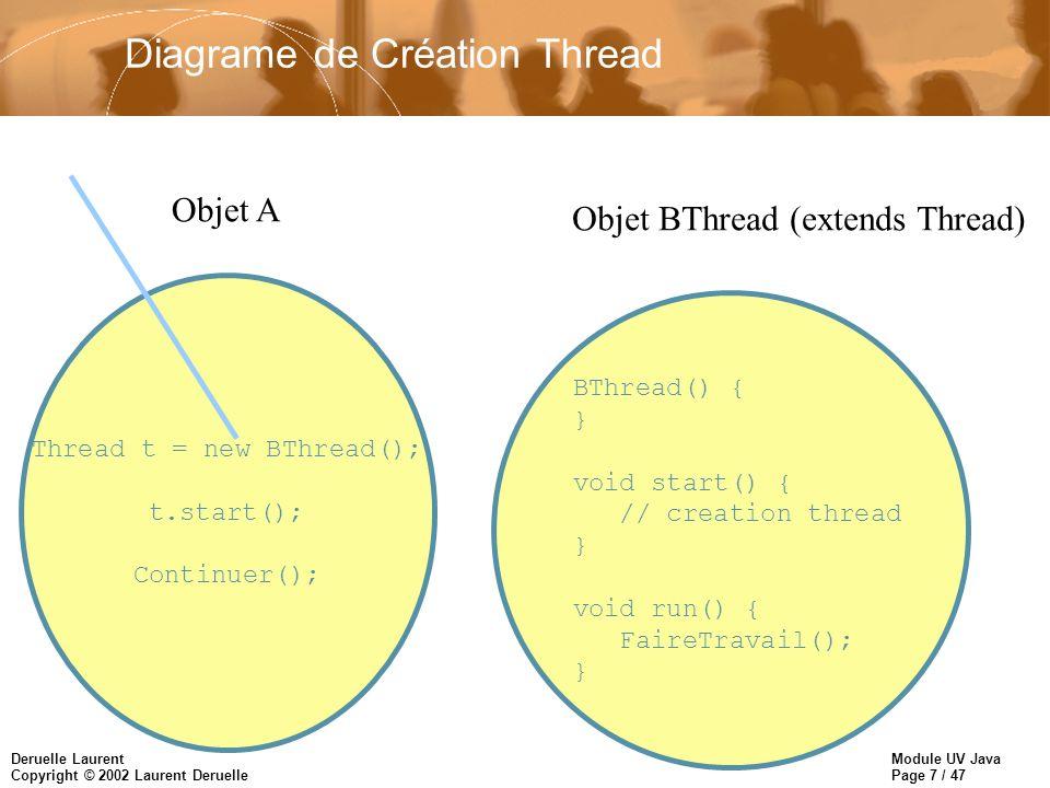 Module UV Java Page 8 / 47 Deruelle Laurent Copyright © 2002 Laurent Deruelle Diagrame de Création Thread Thread t = new BThread(); t.start(); Continuer(); Objet A BThread() { } void start() { // creation thread } void run() { FaireTravail(); } Objet BThread (extends Thread)