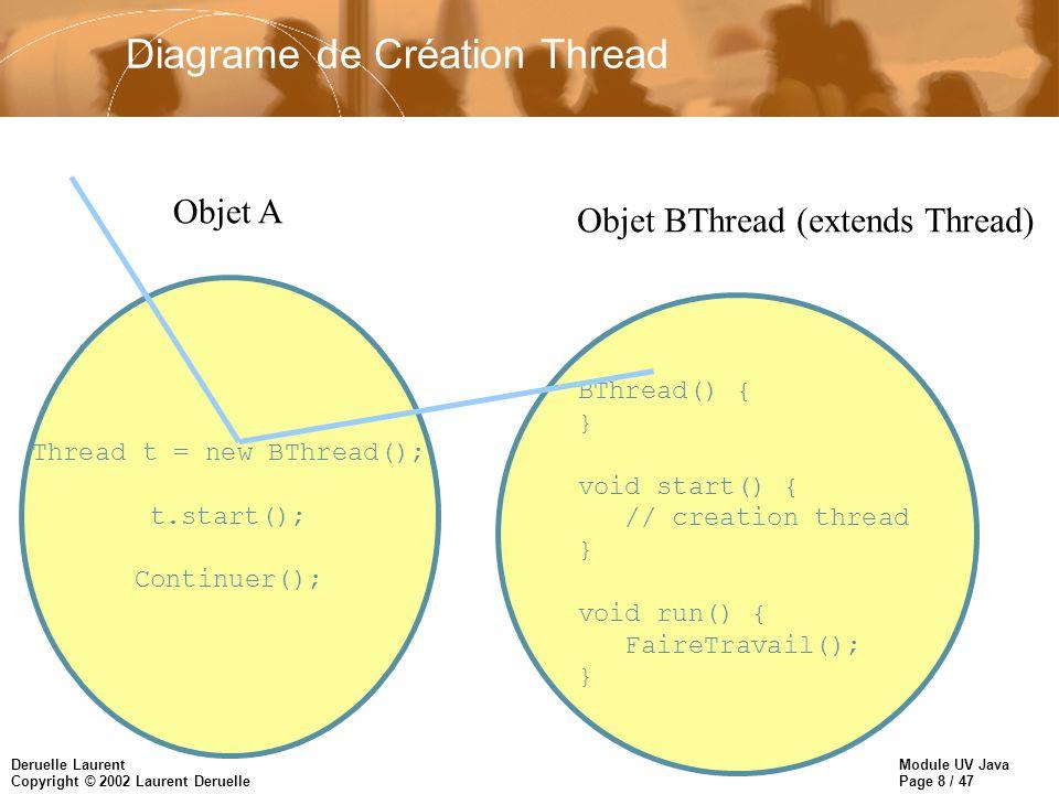 Module UV Java Page 9 / 47 Deruelle Laurent Copyright © 2002 Laurent Deruelle Diagrame de Création Thread Thread t = new BThread(); t.start(); Continuer(); Objet A BThread() { } void start() { // creation thread } void run() { FaireTravail(); } Objet BThread (extends Thread)