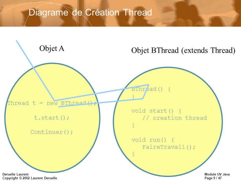Module UV Java Page 10 / 47 Deruelle Laurent Copyright © 2002 Laurent Deruelle Diagrame de Création Thread Thread t = new BThread(); t.start(); Continuer(); Objet A BThread() { } void start() { // creation thread } void run() { FaireTravail(); } Objet BThread (extends Thread)
