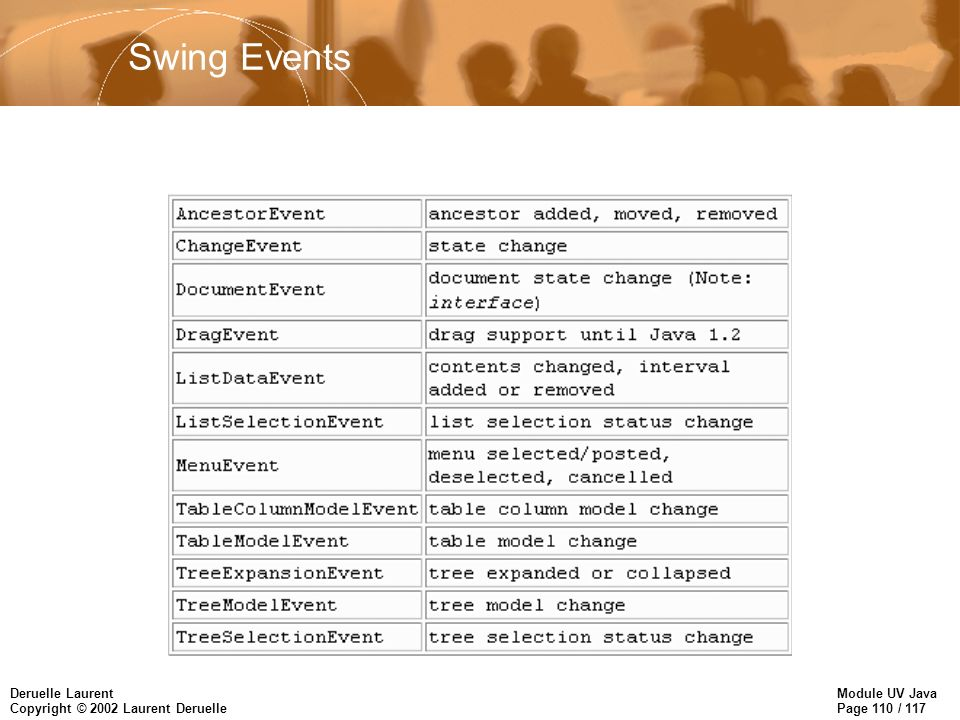 Module UV Java Page 110 / 117 Deruelle Laurent Copyright © 2002 Laurent Deruelle Swing Events