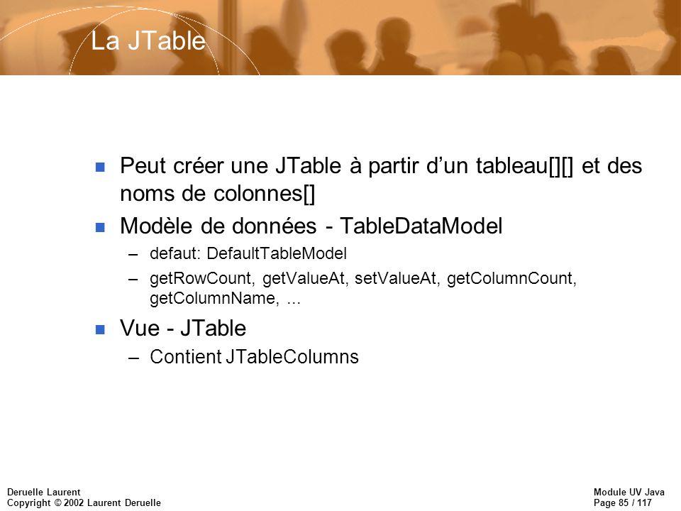 Module UV Java Page 85 / 117 Deruelle Laurent Copyright © 2002 Laurent Deruelle La JTable n Peut créer une JTable à partir dun tableau[][] et des noms de colonnes[] n Modèle de données - TableDataModel –defaut: DefaultTableModel –getRowCount, getValueAt, setValueAt, getColumnCount, getColumnName,...