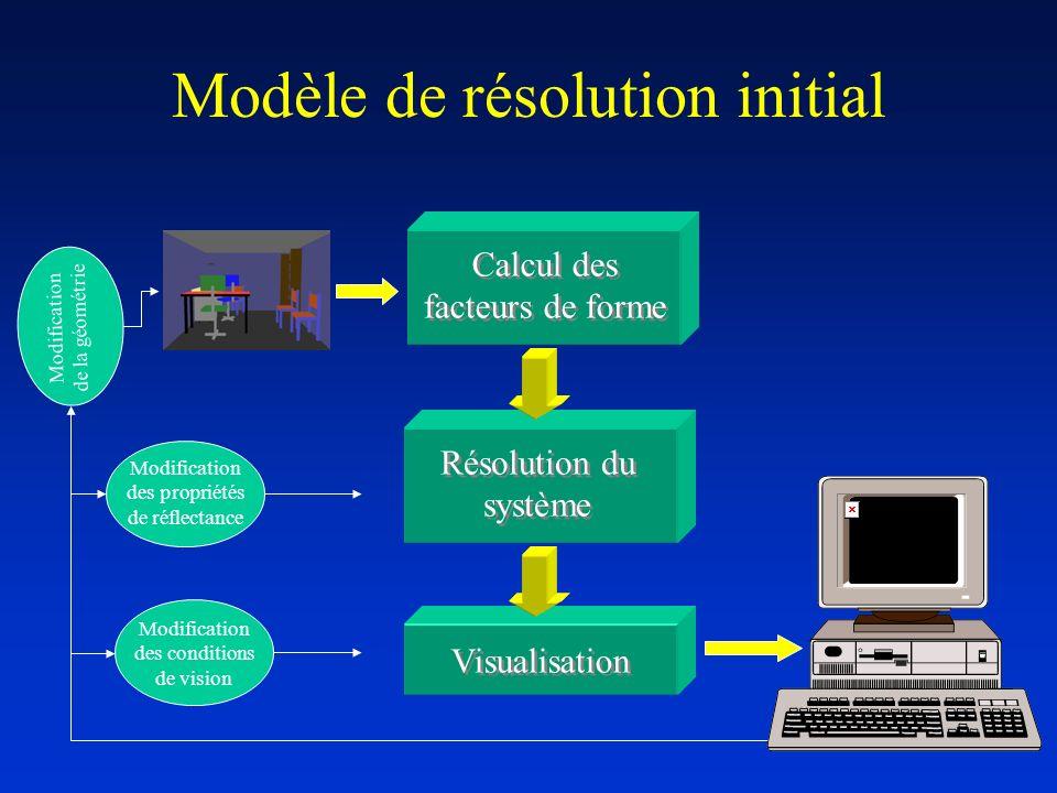Modèle de résolution initial Calcul des facteurs de forme Résolution du système Visualisation Modification de la géométrie Modification des propriétés