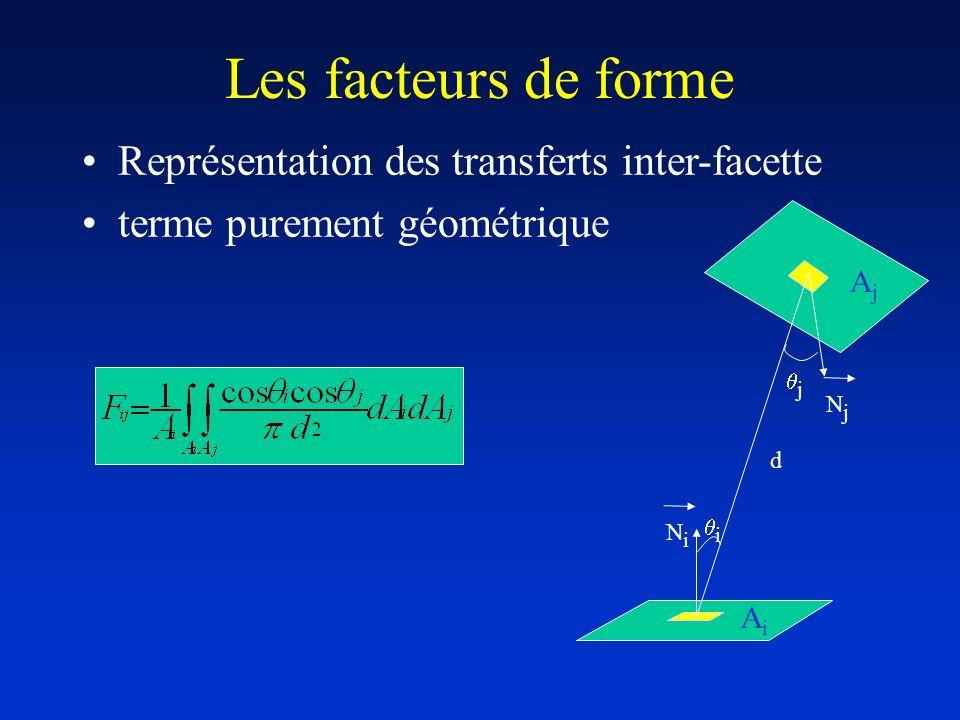 Représentation des transferts inter-facette terme purement géométrique AjAj AiAi i j NjNj NiNi d