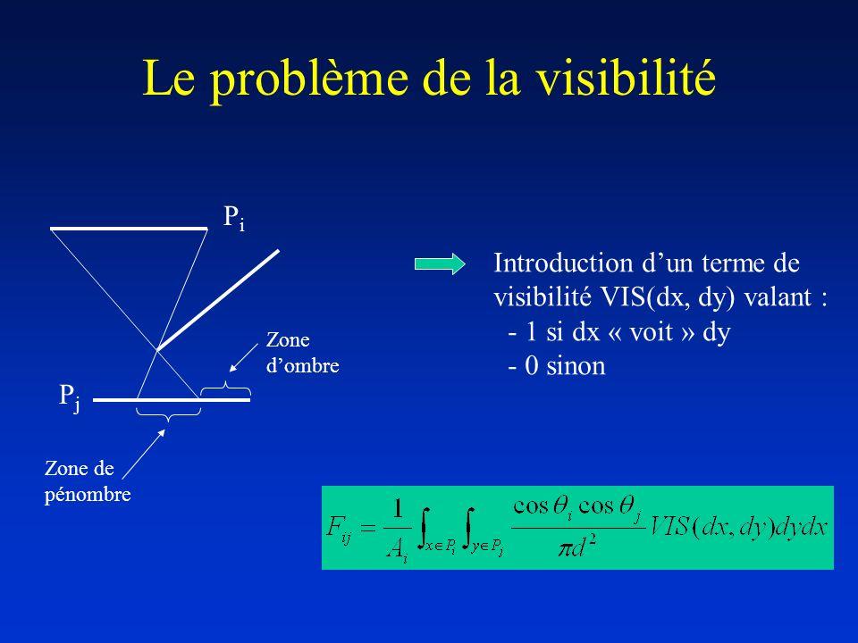 Le problème de la visibilité PiPi PjPj Zone de pénombre Zone dombre Introduction dun terme de visibilité VIS(dx, dy) valant : - 1 si dx « voit » dy -