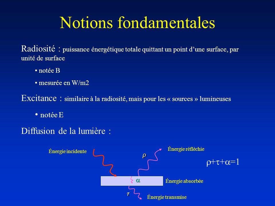 Notions fondamentales Radiosité : puissance énergétique totale quittant un point dune surface, par unité de surface notée B mesurée en W/m2 Excitance