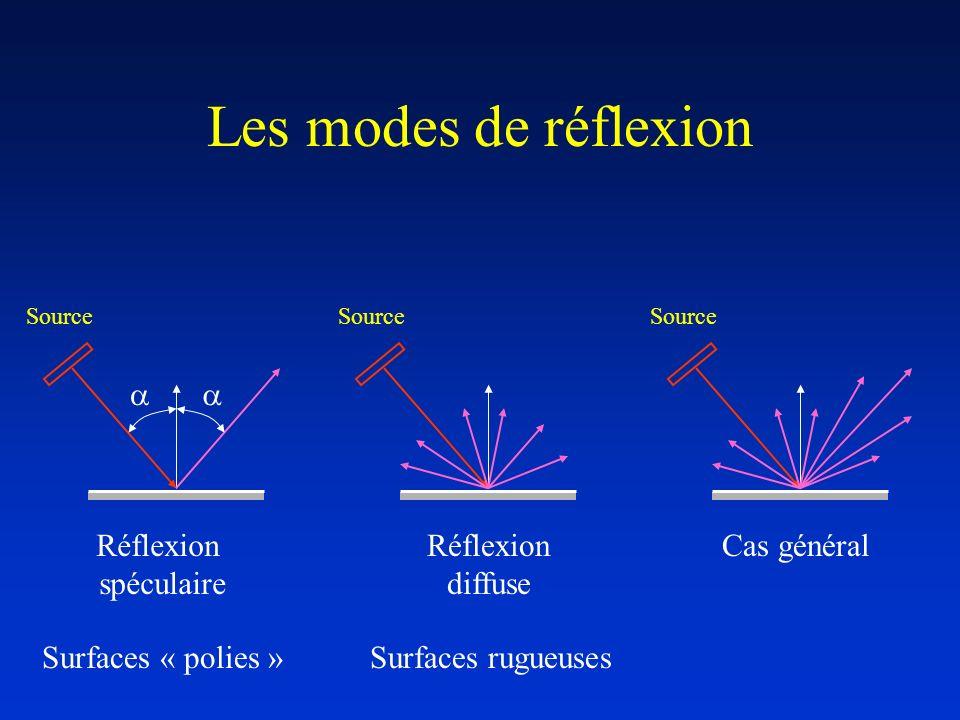 Les modes de réflexion Source Réflexion spéculaire Réflexion diffuse Cas général Surfaces « polies »Surfaces rugueuses