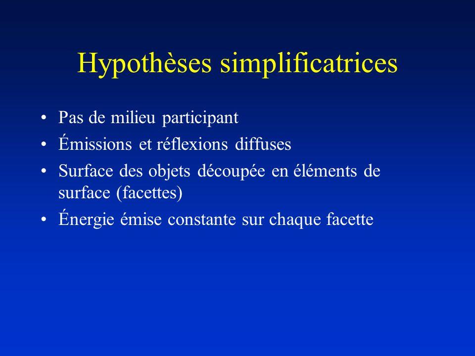 Hypothèses simplificatrices Pas de milieu participant Émissions et réflexions diffuses Surface des objets découpée en éléments de surface (facettes) É