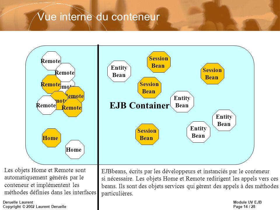 Module UV EJB Page 14 / 28 Deruelle Laurent Copyright © 2002 Laurent Deruelle EJB Container Remote Vue interne du conteneur Remote Home Les objets Hom
