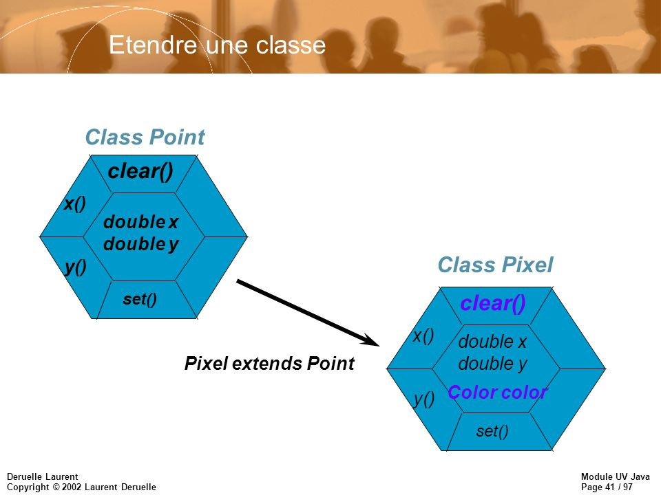 Module UV Java Page 41 / 97 Deruelle Laurent Copyright © 2002 Laurent Deruelle Etendre une classe Class Point x() y() clear() double x double y set() Class Pixel Pixel extends Point x() y() clear() double x double y set() Color color