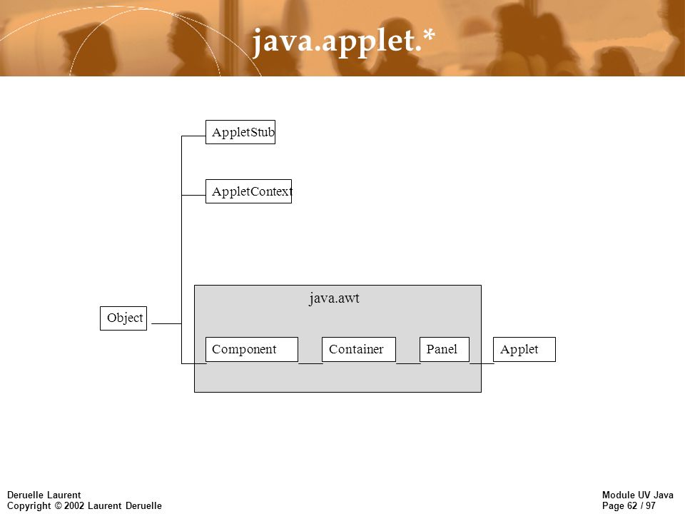 Module UV Java Page 62 / 97 Deruelle Laurent Copyright © 2002 Laurent Deruelle java.applet.* Object AppletStub AppletContext ComponentContainerPanelApplet java.awt