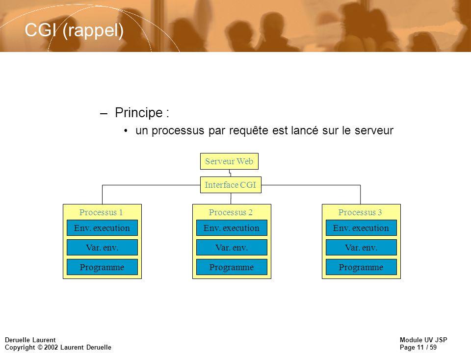 Module UV JSP Page 11 / 59 Deruelle Laurent Copyright © 2002 Laurent Deruelle CGI (rappel) –Principe : un processus par requête est lancé sur le serve