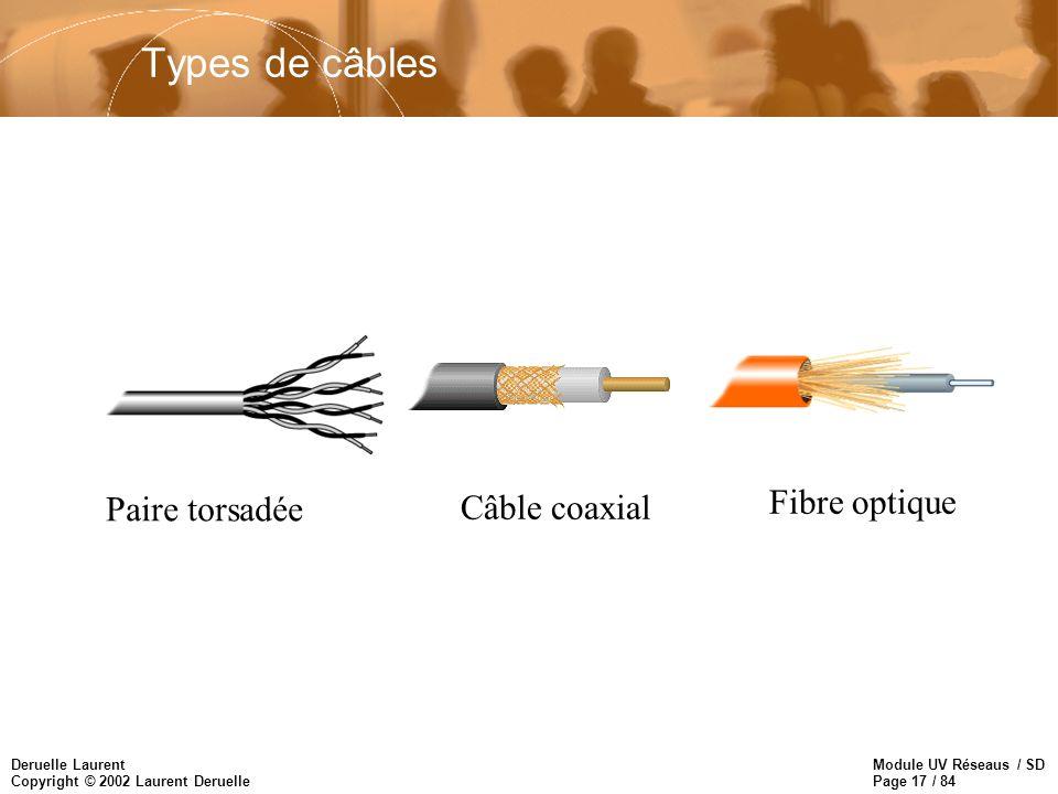 Module UV Réseaus / SD Page 17 / 84 Deruelle Laurent Copyright © 2002 Laurent Deruelle Types de câbles Paire torsadée Câble coaxial Fibre optique