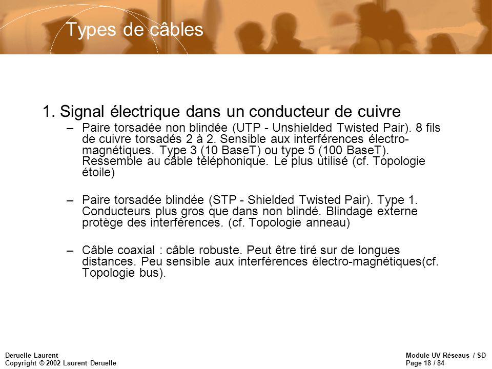 Module UV Réseaus / SD Page 18 / 84 Deruelle Laurent Copyright © 2002 Laurent Deruelle Types de câbles 1. Signal électrique dans un conducteur de cuiv
