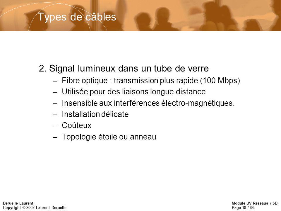Module UV Réseaus / SD Page 19 / 84 Deruelle Laurent Copyright © 2002 Laurent Deruelle Types de câbles 2. Signal lumineux dans un tube de verre –Fibre