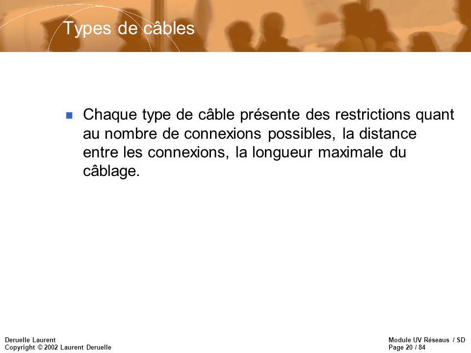 Module UV Réseaus / SD Page 20 / 84 Deruelle Laurent Copyright © 2002 Laurent Deruelle Types de câbles n Chaque type de câble présente des restriction