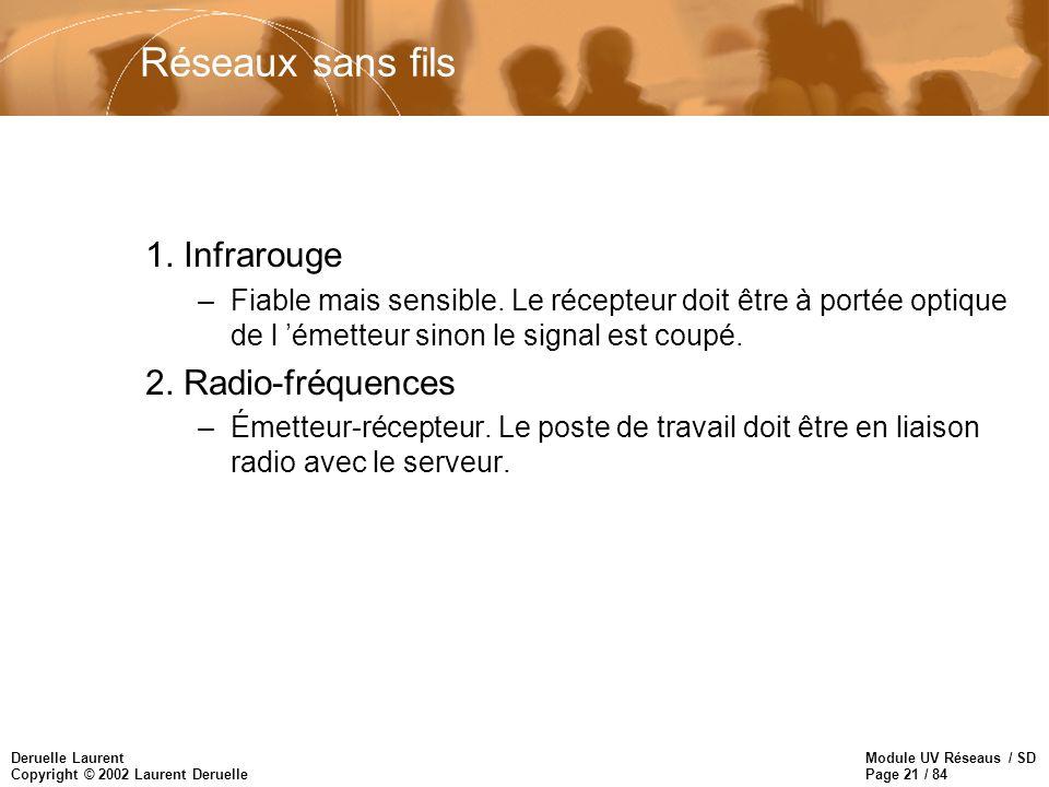 Module UV Réseaus / SD Page 21 / 84 Deruelle Laurent Copyright © 2002 Laurent Deruelle Réseaux sans fils 1. Infrarouge –Fiable mais sensible. Le récep