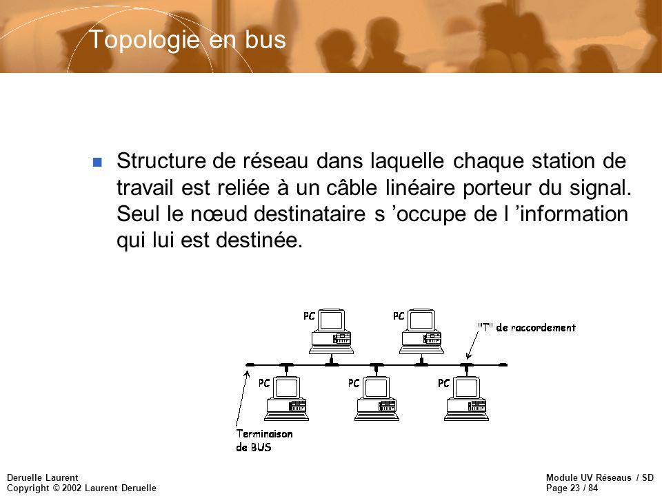 Module UV Réseaus / SD Page 23 / 84 Deruelle Laurent Copyright © 2002 Laurent Deruelle Topologie en bus n Structure de réseau dans laquelle chaque sta