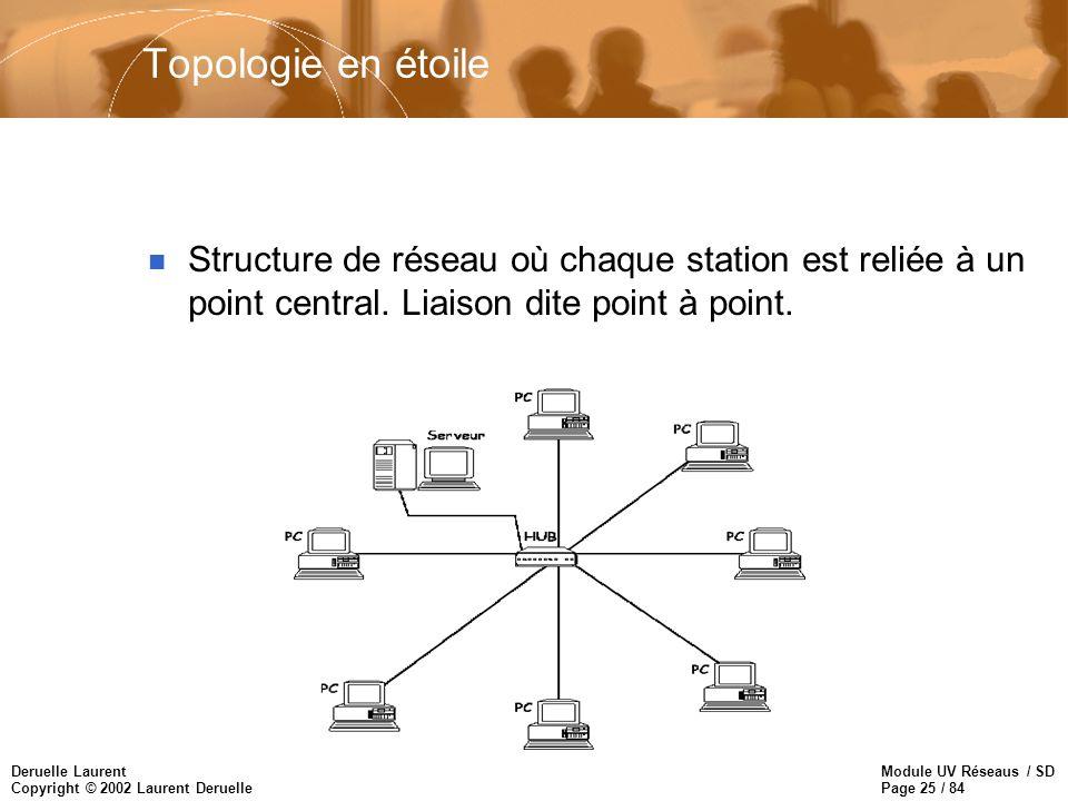 Module UV Réseaus / SD Page 25 / 84 Deruelle Laurent Copyright © 2002 Laurent Deruelle Topologie en étoile n Structure de réseau où chaque station est