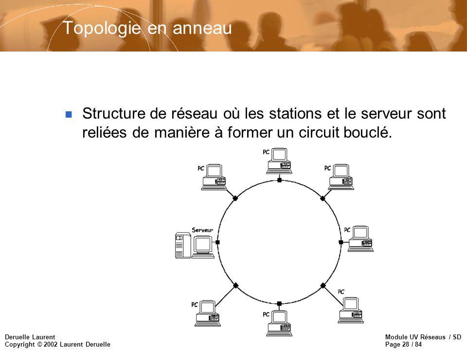Module UV Réseaus / SD Page 28 / 84 Deruelle Laurent Copyright © 2002 Laurent Deruelle Topologie en anneau n Structure de réseau où les stations et le