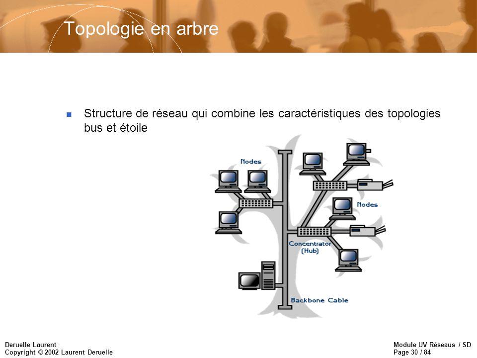 Module UV Réseaus / SD Page 30 / 84 Deruelle Laurent Copyright © 2002 Laurent Deruelle Topologie en arbre n Structure de réseau qui combine les caract
