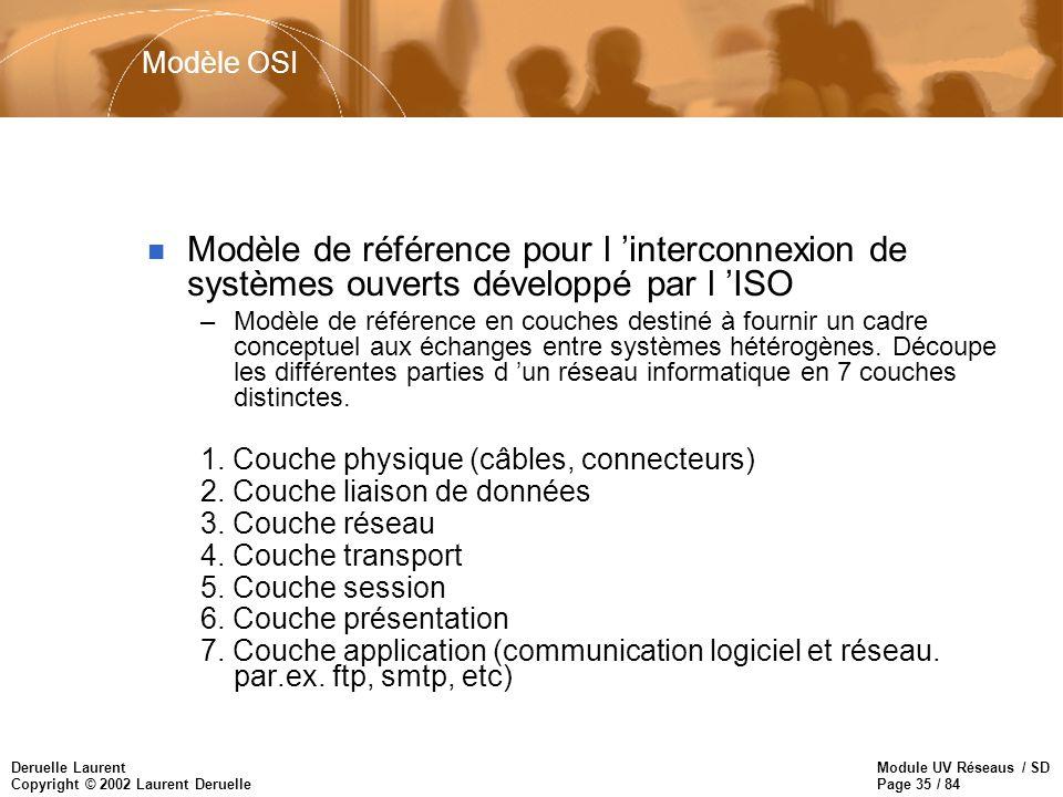 Module UV Réseaus / SD Page 35 / 84 Deruelle Laurent Copyright © 2002 Laurent Deruelle Modèle OSI n Modèle de référence pour l interconnexion de systè
