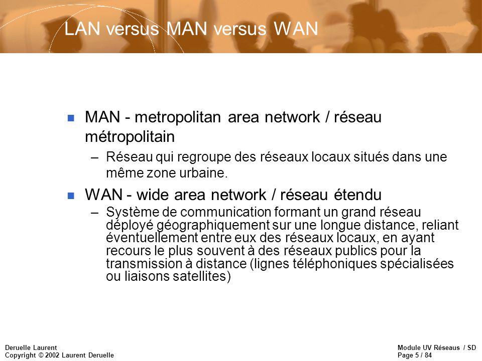 Module UV Réseaus / SD Page 5 / 84 Deruelle Laurent Copyright © 2002 Laurent Deruelle LAN versus MAN versus WAN n MAN - metropolitan area network / ré