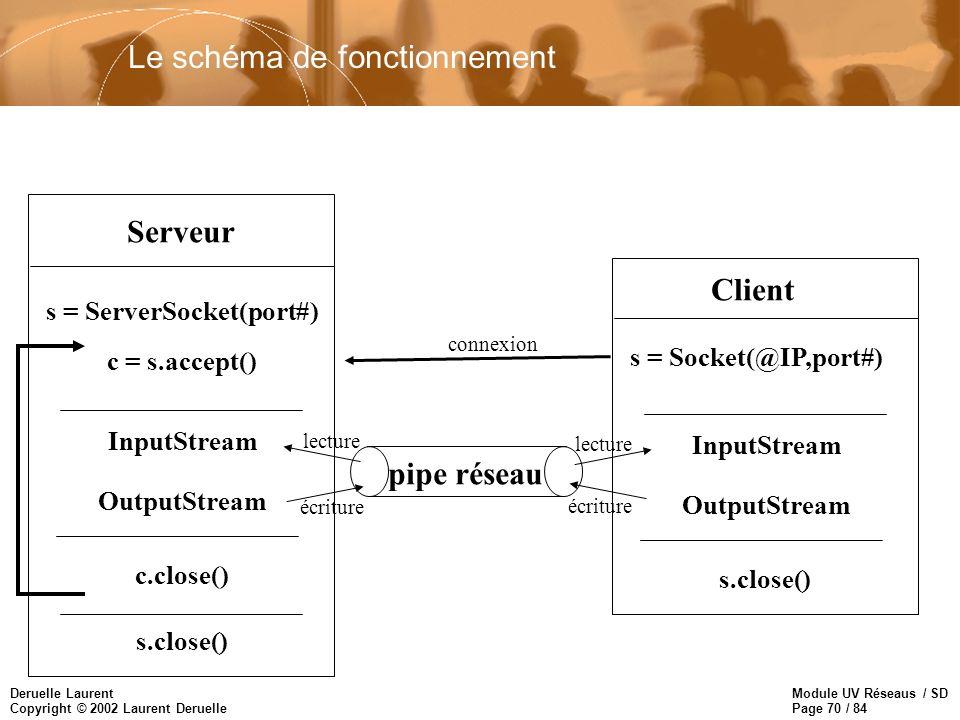 Module UV Réseaus / SD Page 70 / 84 Deruelle Laurent Copyright © 2002 Laurent Deruelle Le schéma de fonctionnement Serveur s = ServerSocket(port#) c =
