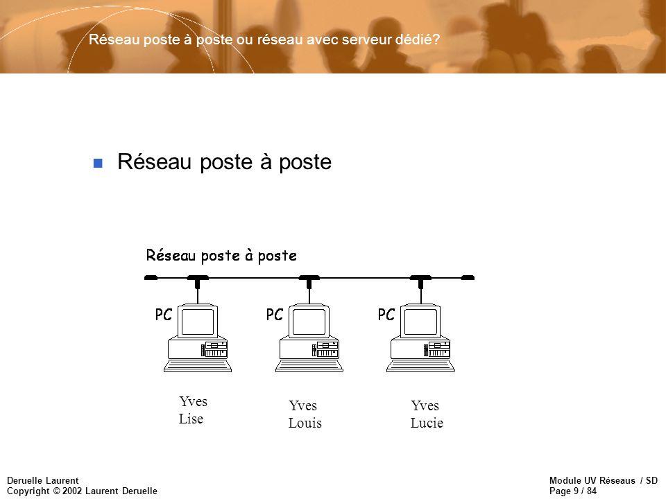 Module UV Réseaus / SD Page 9 / 84 Deruelle Laurent Copyright © 2002 Laurent Deruelle Réseau poste à poste ou réseau avec serveur dédié? n Réseau post