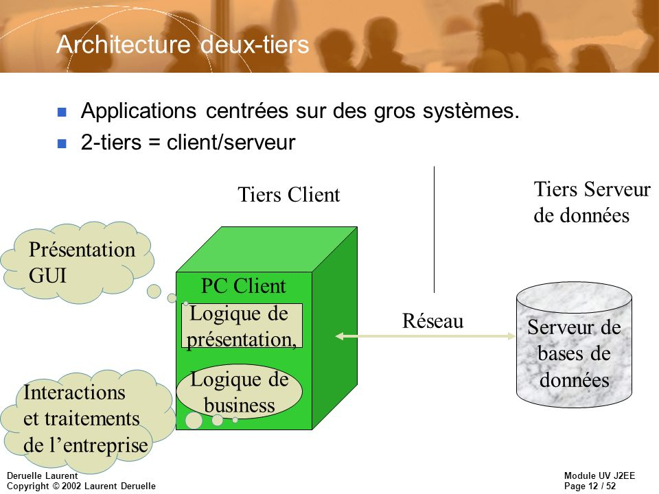 Module UV J2EE Page 13 / 52 Deruelle Laurent Copyright © 2002 Laurent Deruelle Limites de l architecture deux-tiers n Intégrité des bases de données facilement compromise.