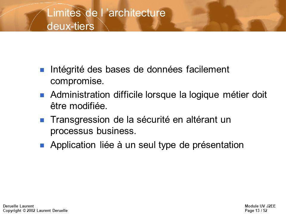 Module UV J2EE Page 13 / 52 Deruelle Laurent Copyright © 2002 Laurent Deruelle Limites de l architecture deux-tiers n Intégrité des bases de données f