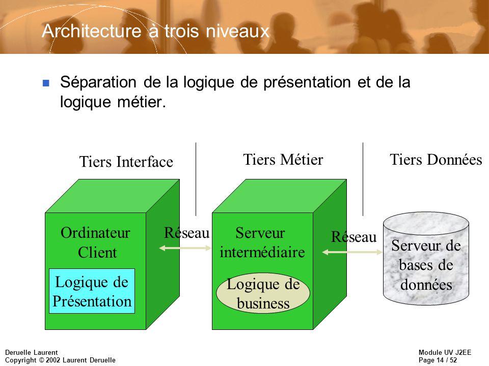 Module UV J2EE Page 15 / 52 Deruelle Laurent Copyright © 2002 Laurent Deruelle Avantages de l architecture à trois niveaux n Améliore les montée en charge et le nombre de connections.
