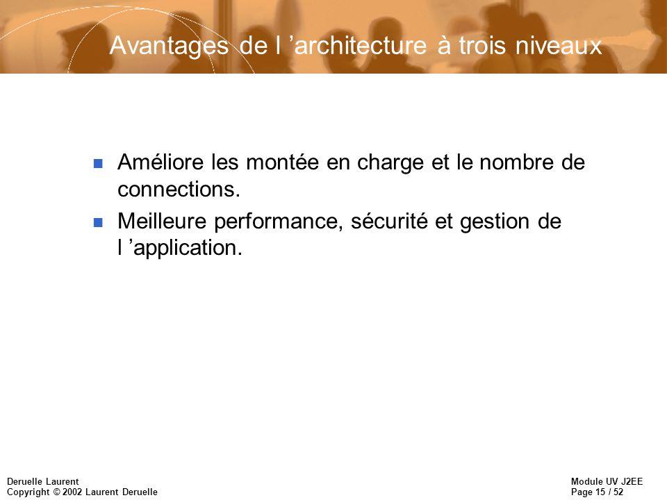 Module UV J2EE Page 16 / 52 Deruelle Laurent Copyright © 2002 Laurent Deruelle Limites de l architecture à trois niveaux n Plus complexe de développer ce type d application: –gestion de la répartition, multithreading, –gestion de la sécurité.