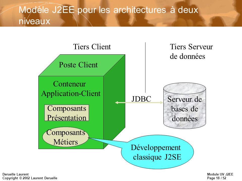 Module UV J2EE Page 18 / 52 Deruelle Laurent Copyright © 2002 Laurent Deruelle Modèle J2EE pour les architectures à deux niveaux Conteneur Application