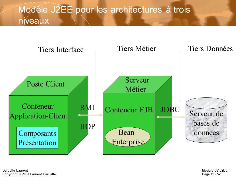 Module UV J2EE Page 19 / 52 Deruelle Laurent Copyright © 2002 Laurent Deruelle Modèle J2EE pour les architectures à trois niveaux Conteneur EJB Logiqu