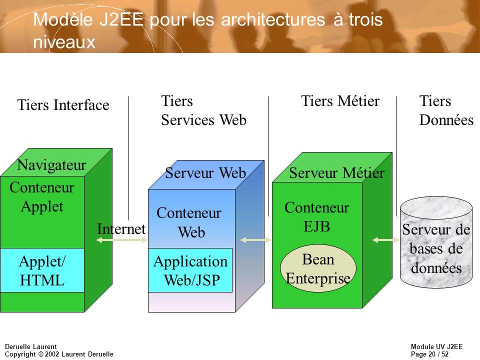 Module UV J2EE Page 21 / 52 Deruelle Laurent Copyright © 2002 Laurent Deruelle Architecture J2EE n La plate-forme J2EE est constituée de quatre environnements de programmation baptisés containers : –le container EJB –le container Web –le container Application-Client –le container Applet