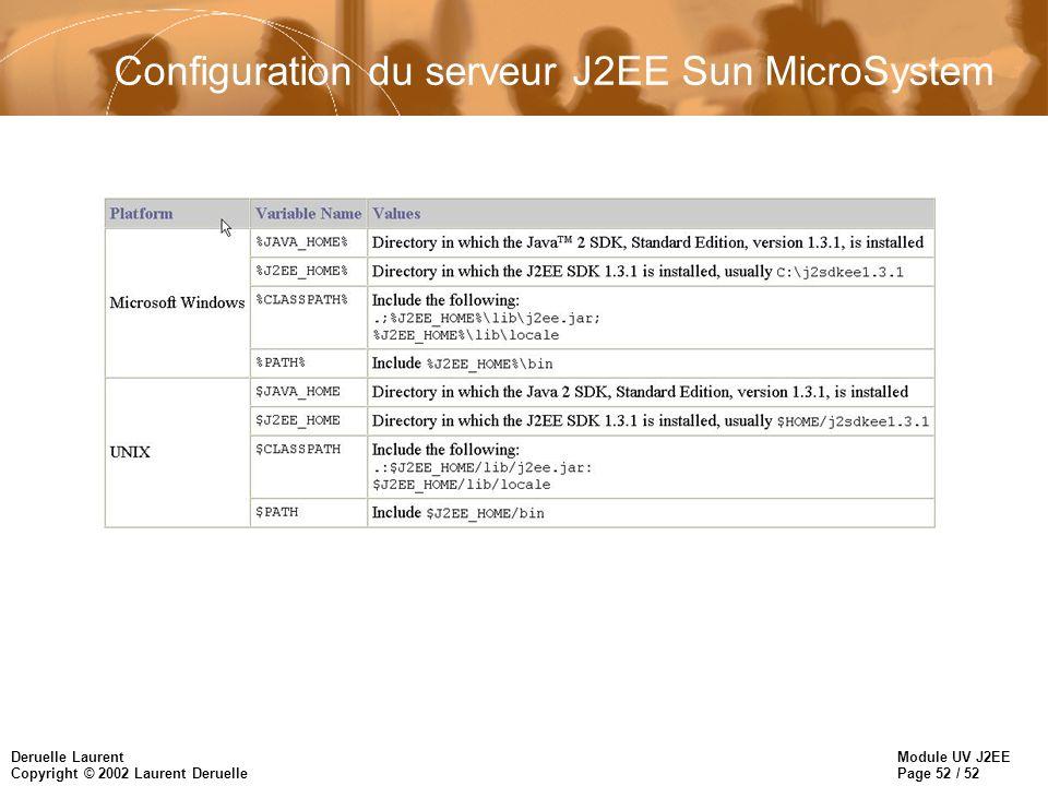 Module UV J2EE Page 52 / 52 Deruelle Laurent Copyright © 2002 Laurent Deruelle Configuration du serveur J2EE Sun MicroSystem