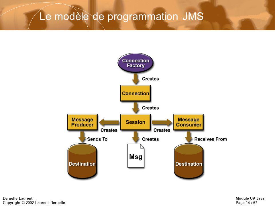 Module UV Java Page 14 / 67 Deruelle Laurent Copyright © 2002 Laurent Deruelle Le modèle de programmation JMS