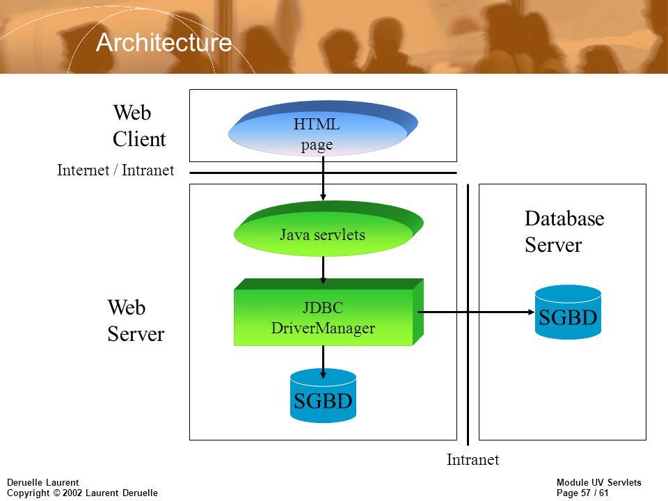 Module UV Servlets Page 57 / 61 Deruelle Laurent Copyright © 2002 Laurent Deruelle Architecture HTML page Web Client Web Server Database Server Intern