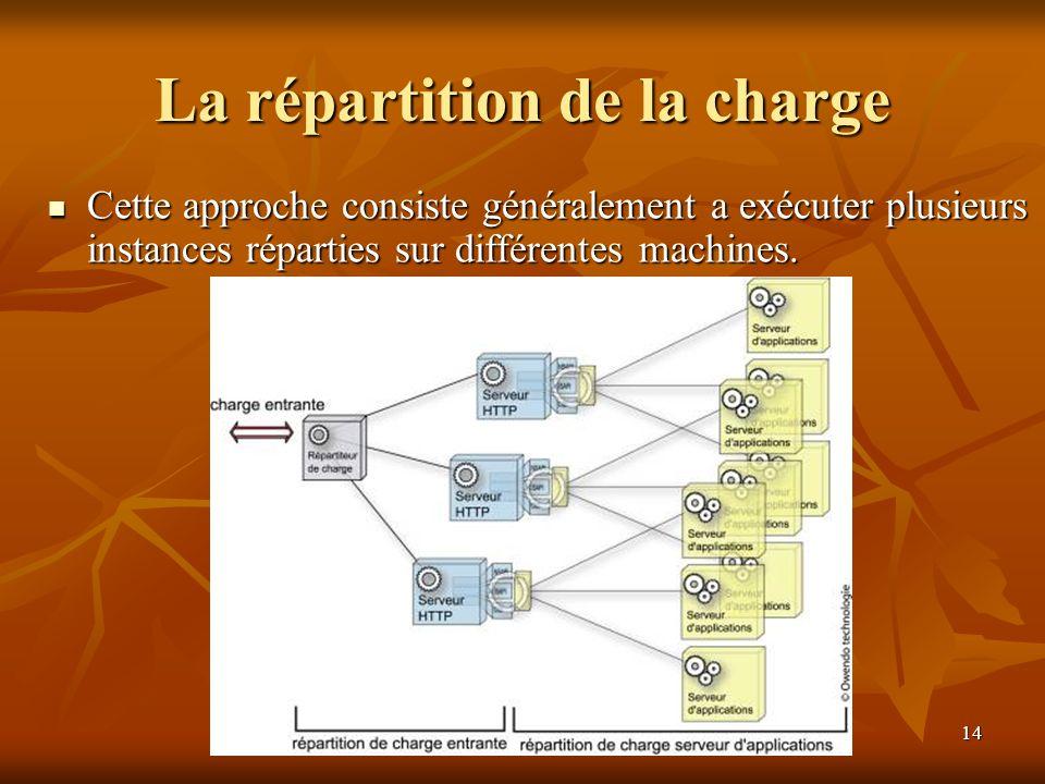 Copyright © 2001 Laurent Deruelle14 La répartition de la charge Cette approche consiste généralement a exécuter plusieurs instances réparties sur diff