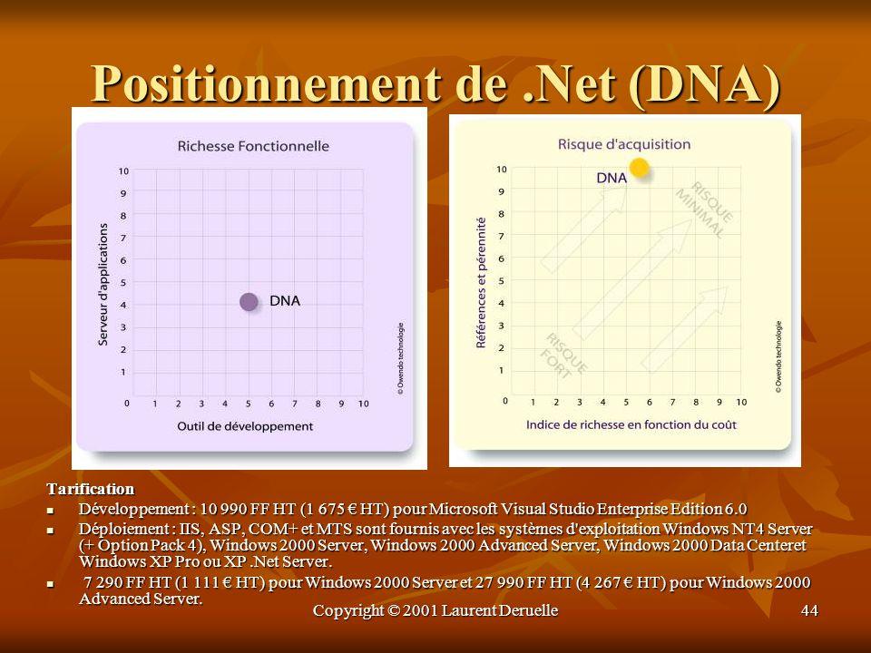 Copyright © 2001 Laurent Deruelle44 Positionnement de.Net (DNA) Tarification Développement : 10 990 FF HT (1 675 HT) pour Microsoft Visual Studio Ente