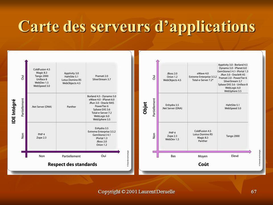 Copyright © 2001 Laurent Deruelle67 Carte des serveurs dapplications