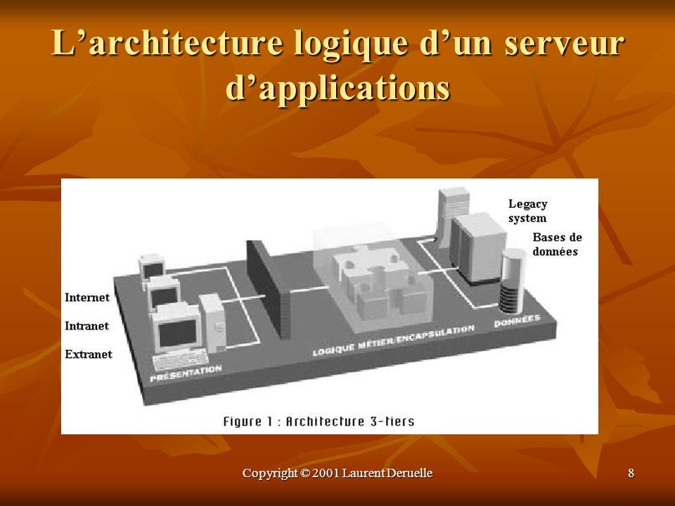 Copyright © 2001 Laurent Deruelle19 La productivité La productivité est étroitement liée à la maturité de l outil de développement et du serveur dapplications.