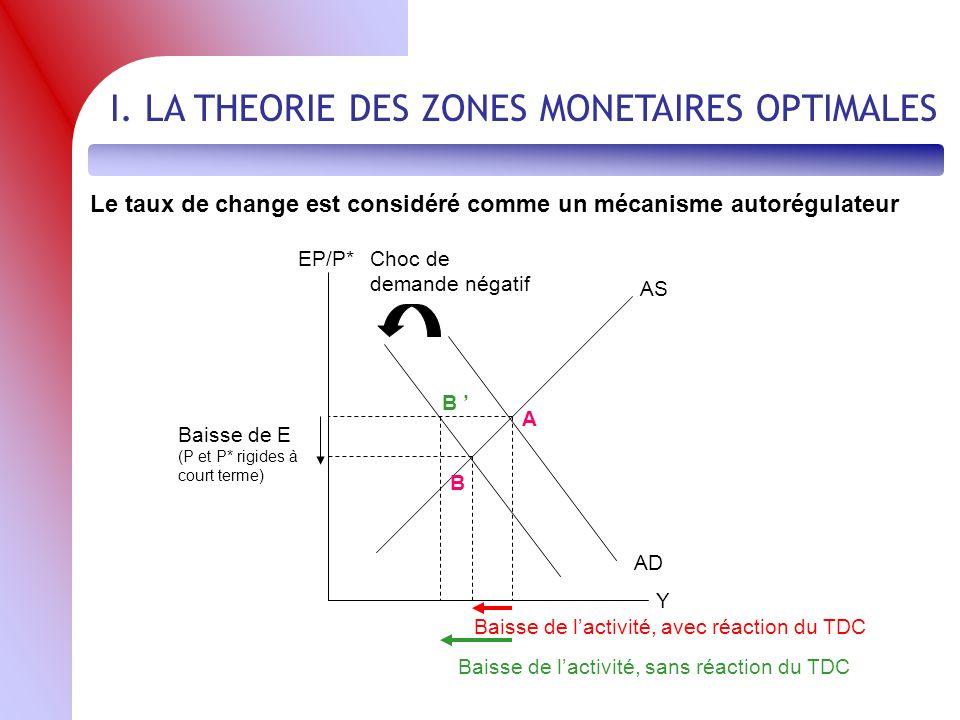 Choc asymétrique en union monétaire Pays A (affecté par le choc) Pays B (non touché) EP A /P*EP B /P* YAYA YBYB DADA SASA SBSB DBDB D A Choc de Dde <0 A B z1z1 z0z0 z2z2 ccdd